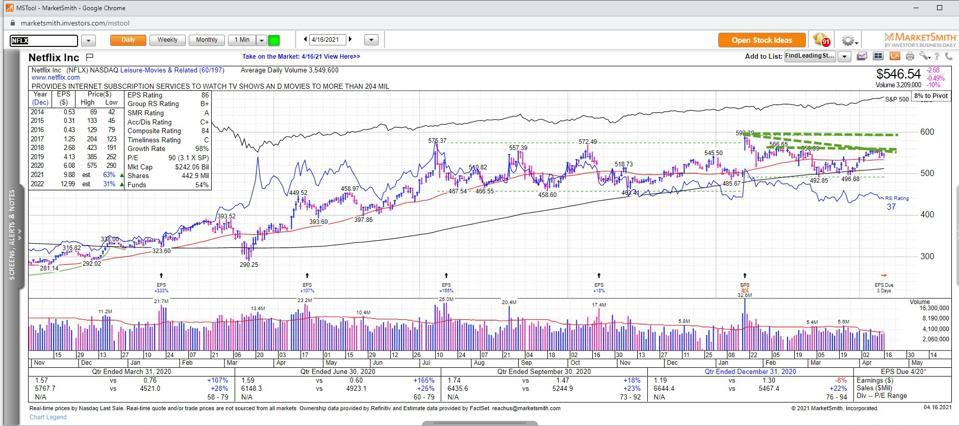 Charts & Data Courtesy of MarketSmith Incorporated