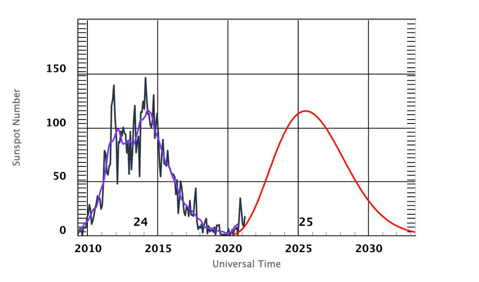 Observed and predicted sunspot numbers show a spike in recent months.