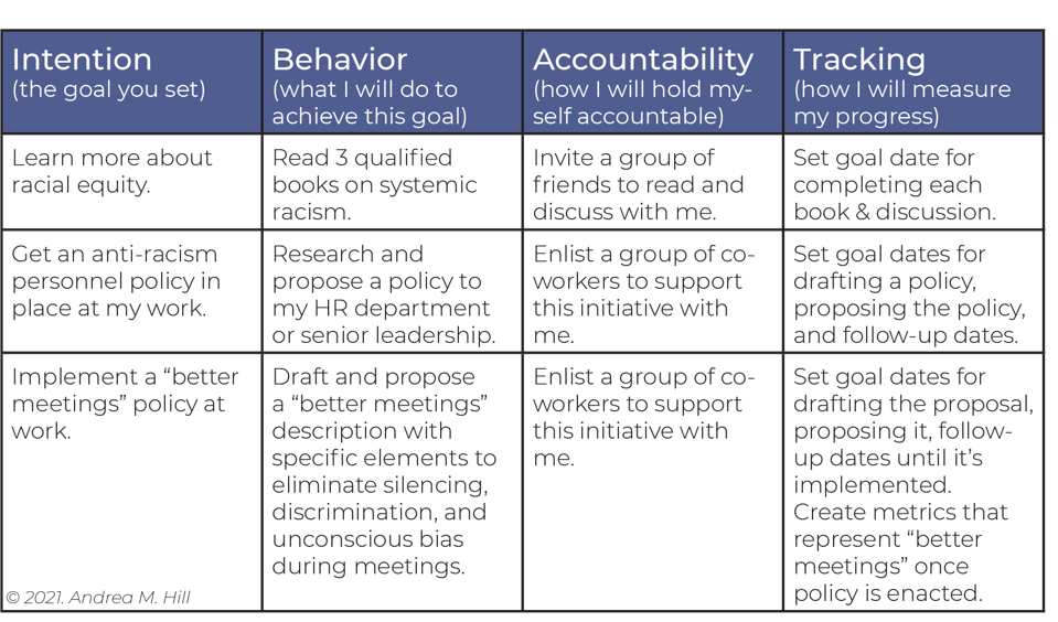 A table showing the four elements of IBAM - Intention + Behavior + Accountability + Tracking  - and examples of goals one could set within that framework.