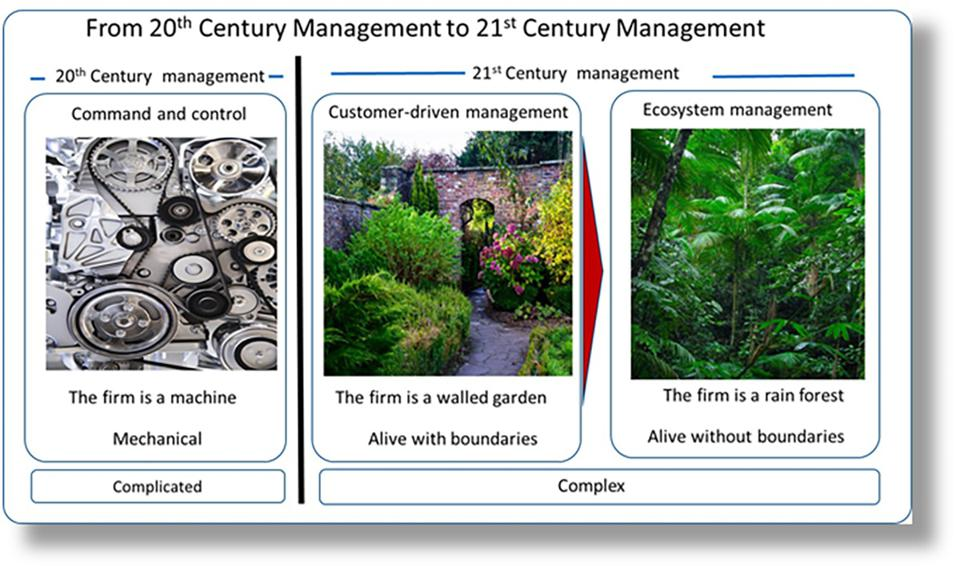 Figure 1: How firms evolve from machine to walled-garden to rain-forest