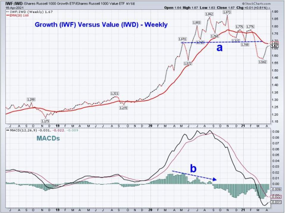 Growth-Value LT