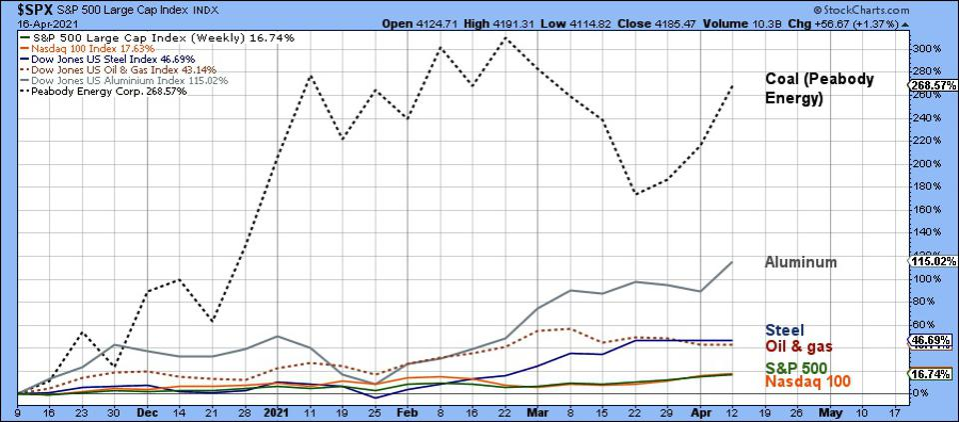 Graph shows excellent performance over Biden's first five months