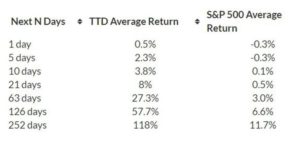 Average Return