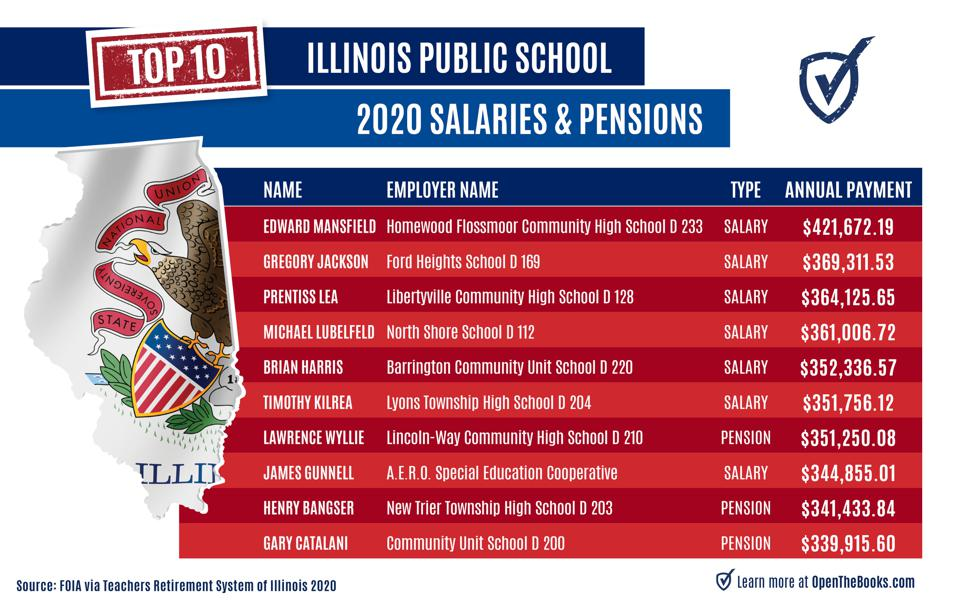 Top paid educators in Illinois during 2020.