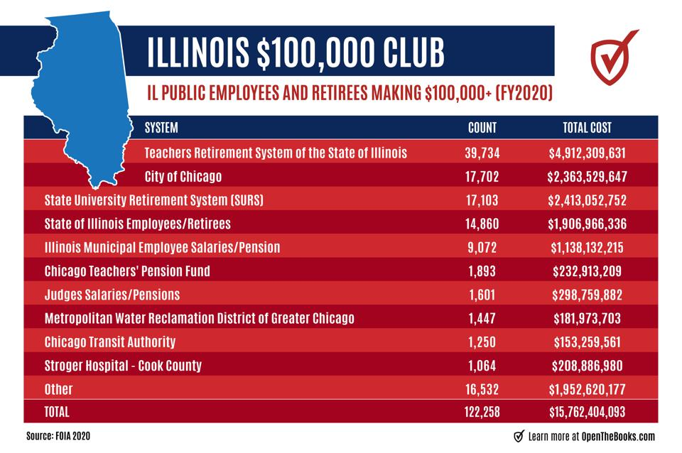 The big dogs of Illinois -- the systems conferring the most six figure salaries and pensions on public employees in 2020.