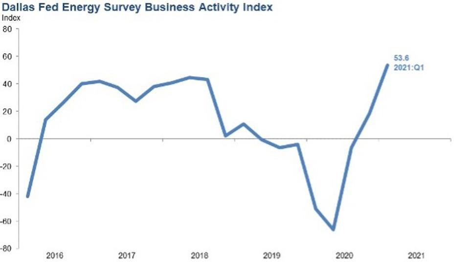 Dallas Fed Energy Survey Business Activity Index