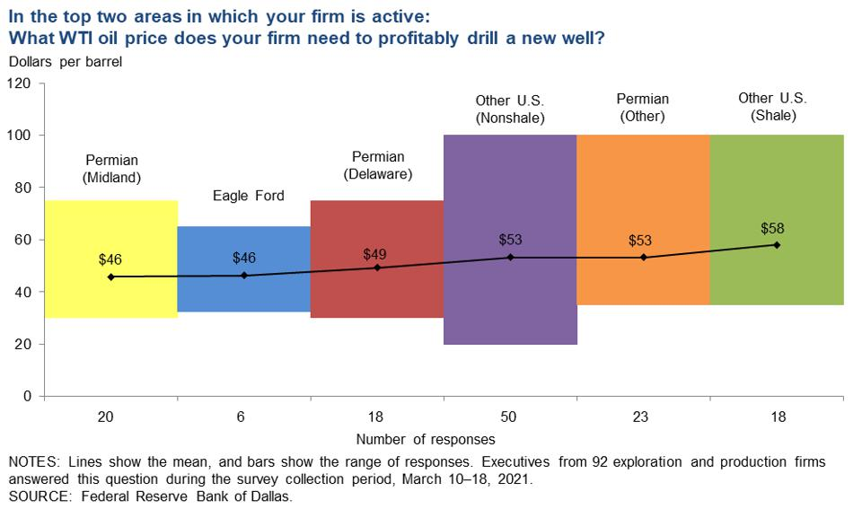 In the top two areas in which your firm is active: What WTI oil price does your firm need to profitably drill a new well?