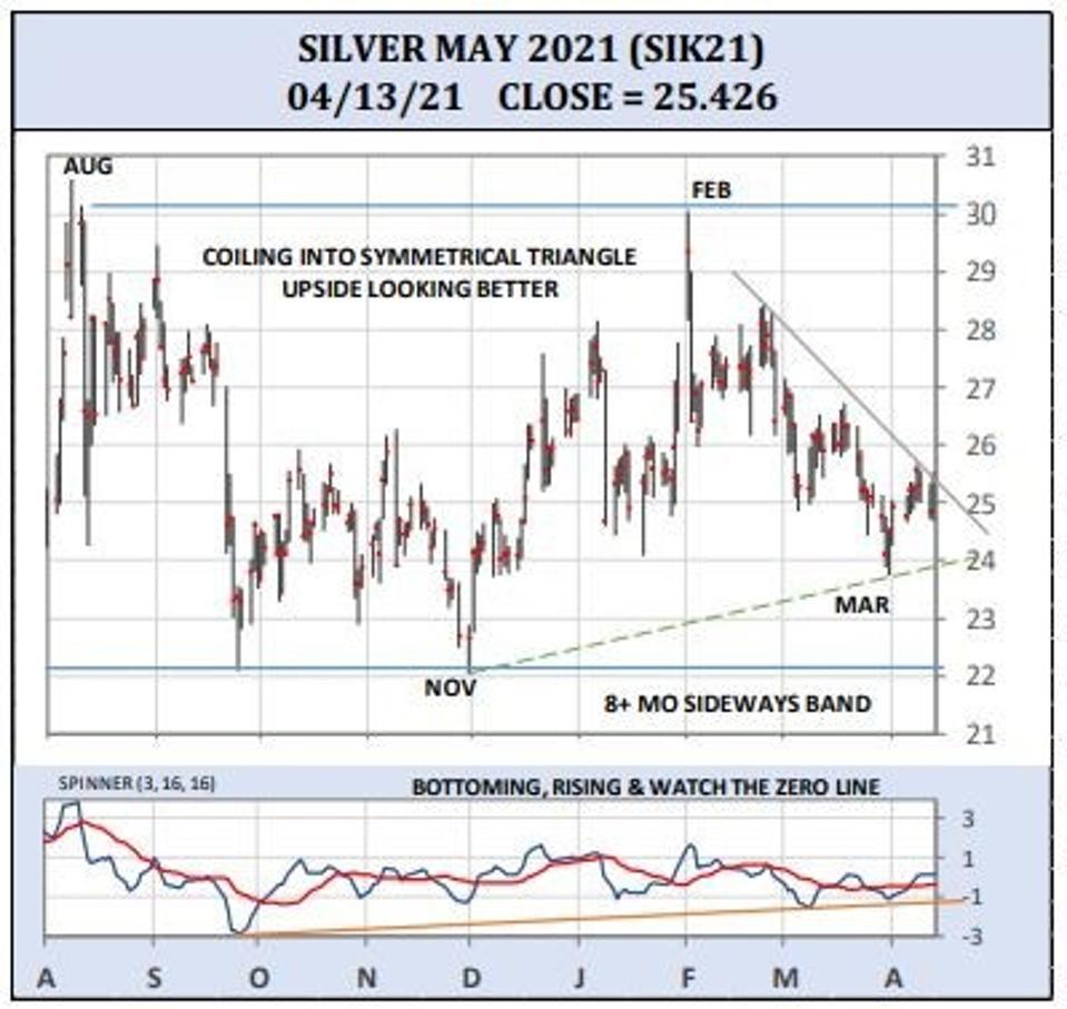 Silver May 2021