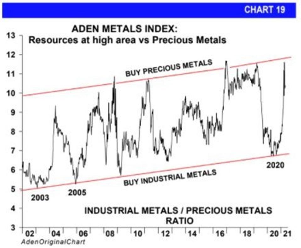 Aden Metals Index