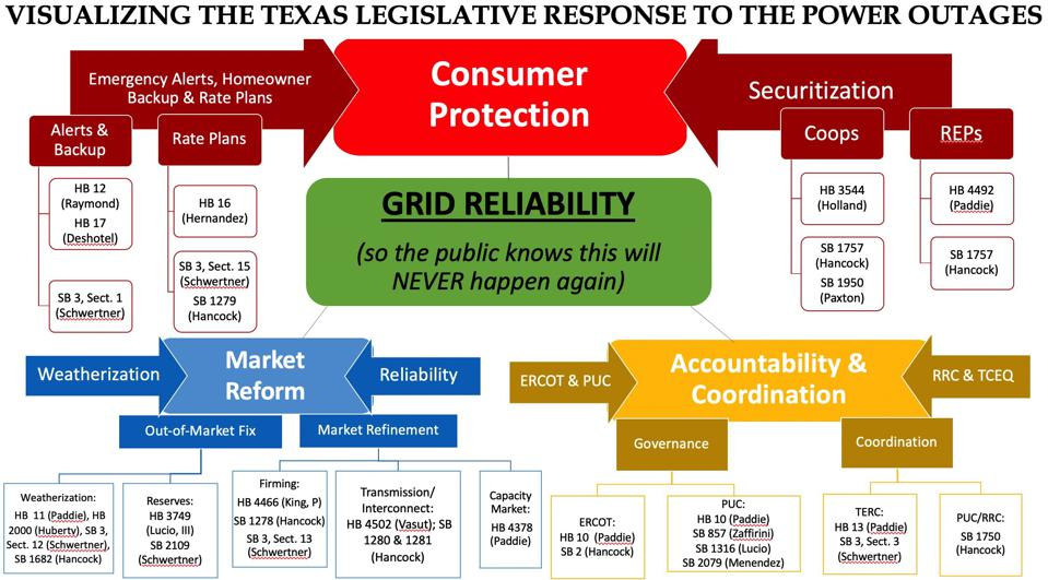 Visualizing the Texas legislative response to the power outages.