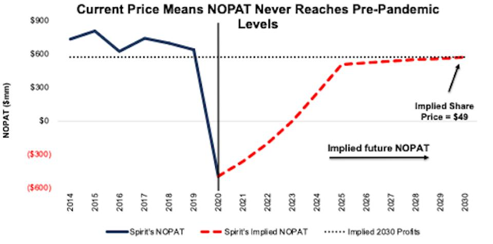 Implied NOPAT scenario 1