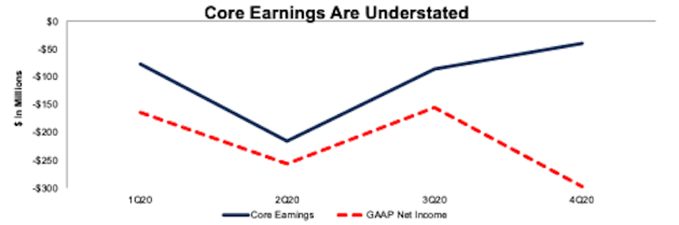 Understated Core Earnings