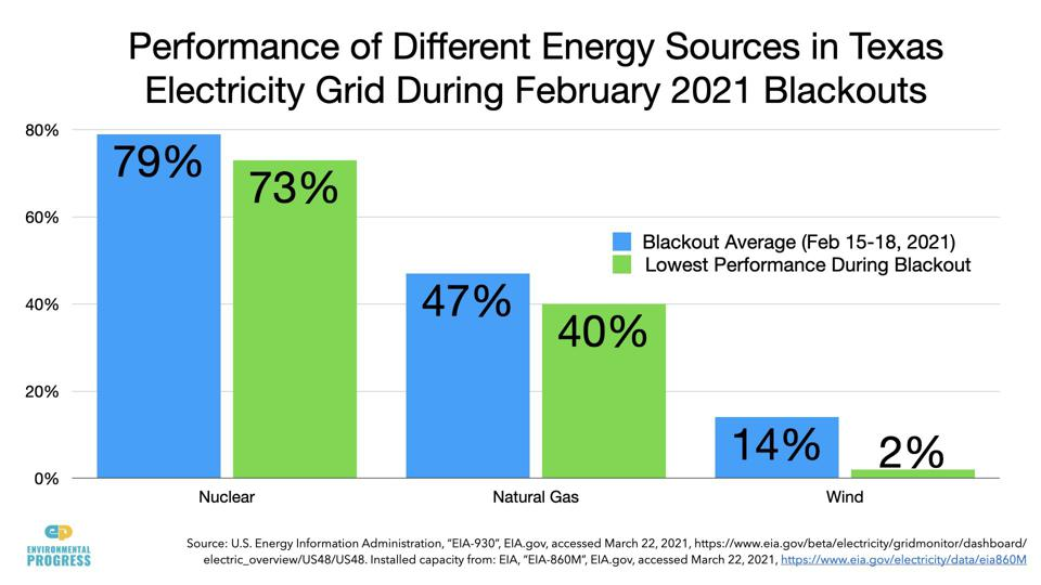 Graph of Texas capacity factors during the blackout.