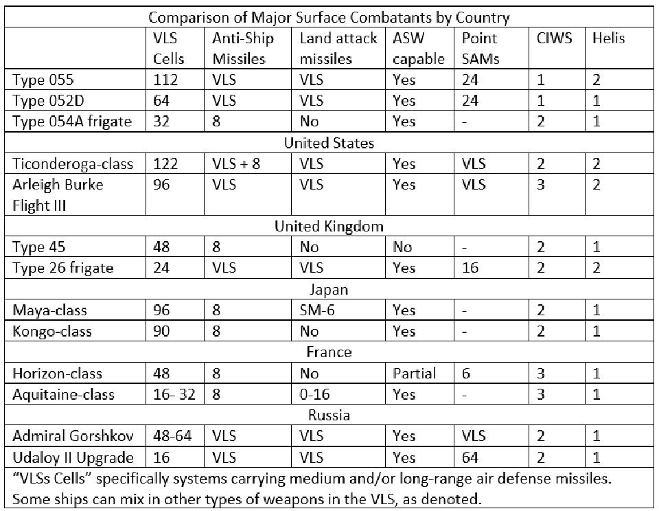 Table comparing the firepower of various major ship types in service around the world.
