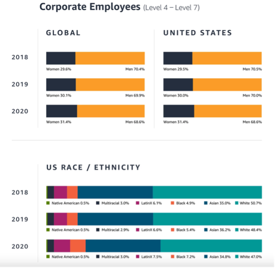Corporate Employees Charts by gender and race for the past three years