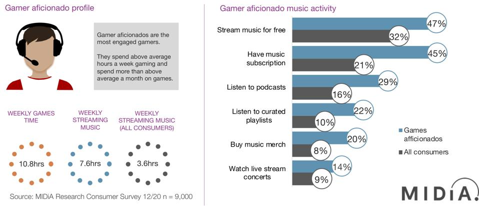 Infographics of music and gaming data.