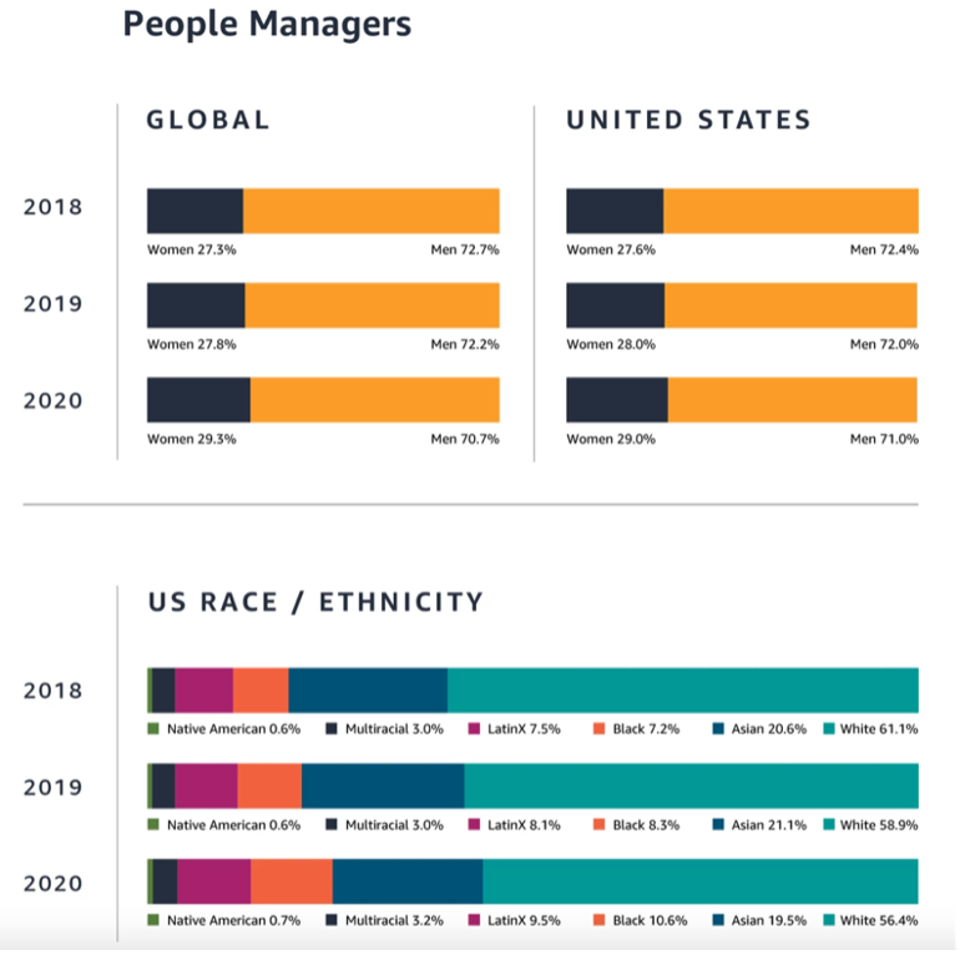 People Managers charts by gender and race for the past three years
