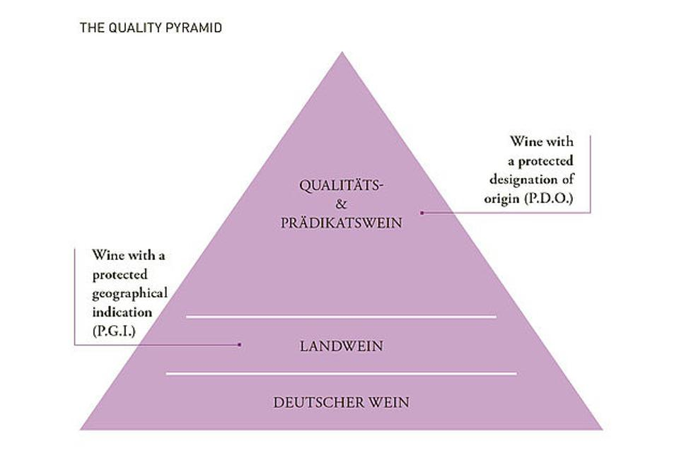 The German wine hierarchy, ″quality pyramid″, with Deutscher Wein, Landwein and Qualitatswein