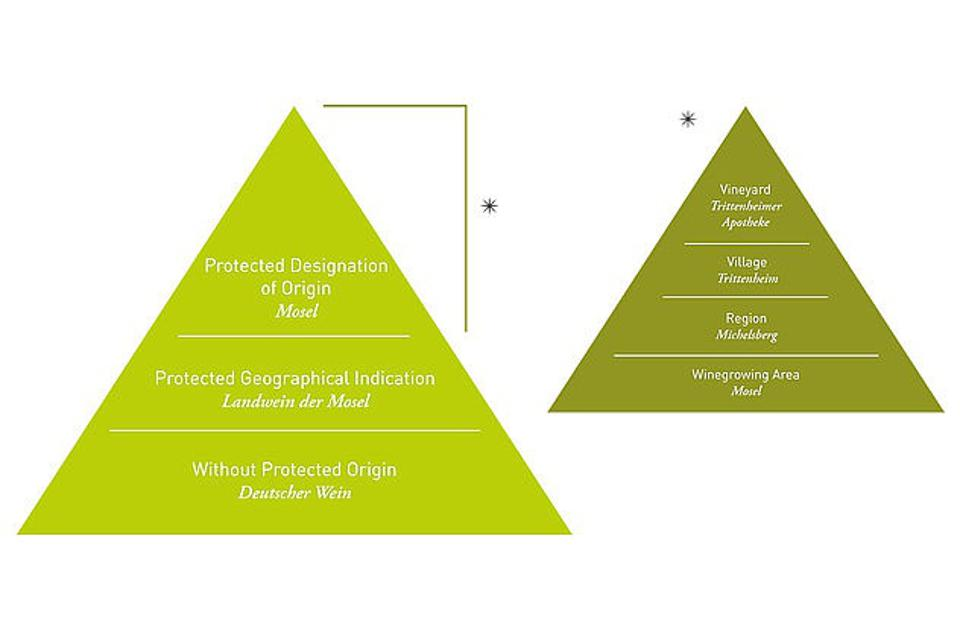 The German wine hierarchy, ″quality pyramid″, with the sub-pyramid of Qualitatswein: Area, Region, Village, Vineyard