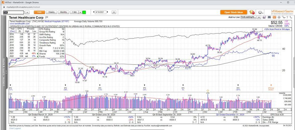 Data and Charts Courtesy of MarketSmith Incorporated