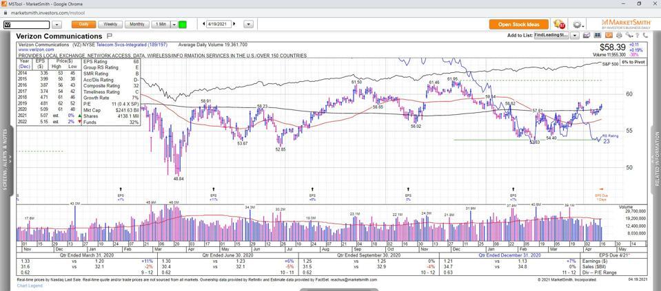 Data & Charts Courtesy MarketSmith Incorporated