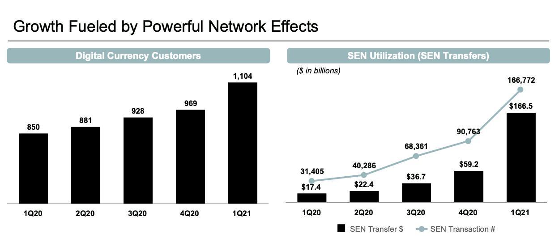 Silvergate melihat rekor pelanggan dan pertumbuhan arus transaksi