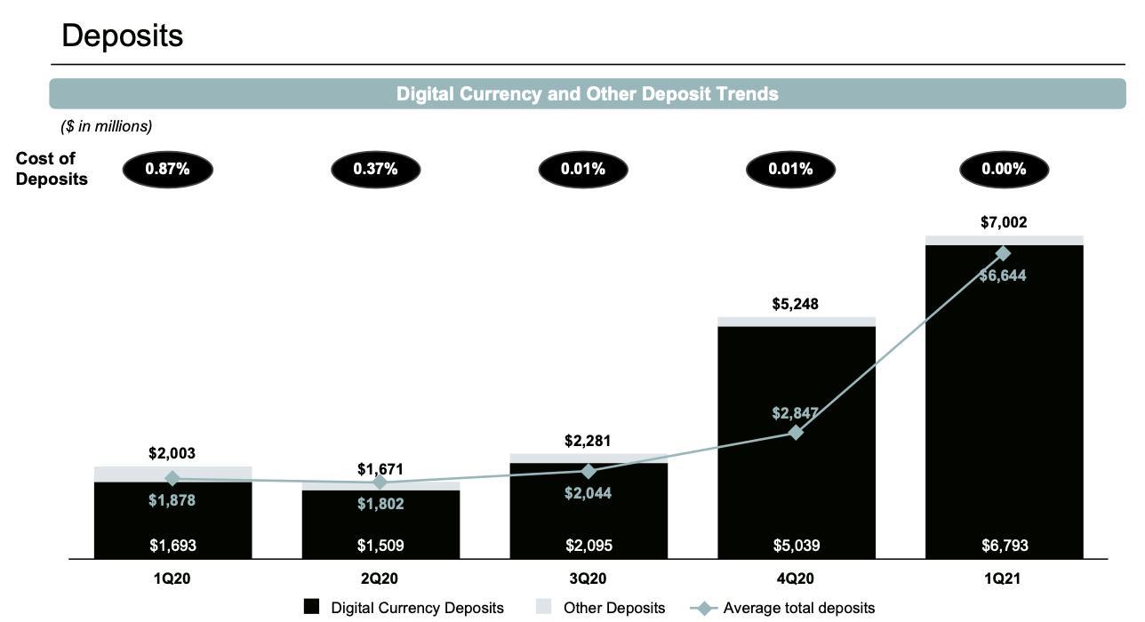 Setoran mata uang digital terdiri dari 98 persen dari total basis setorannya
