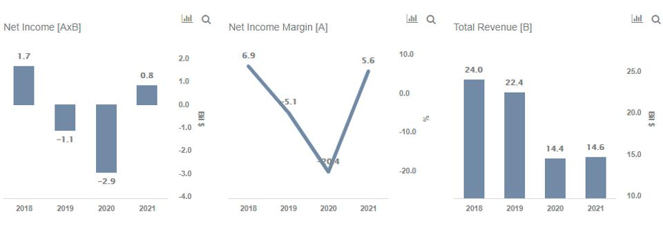 HAL Net Income