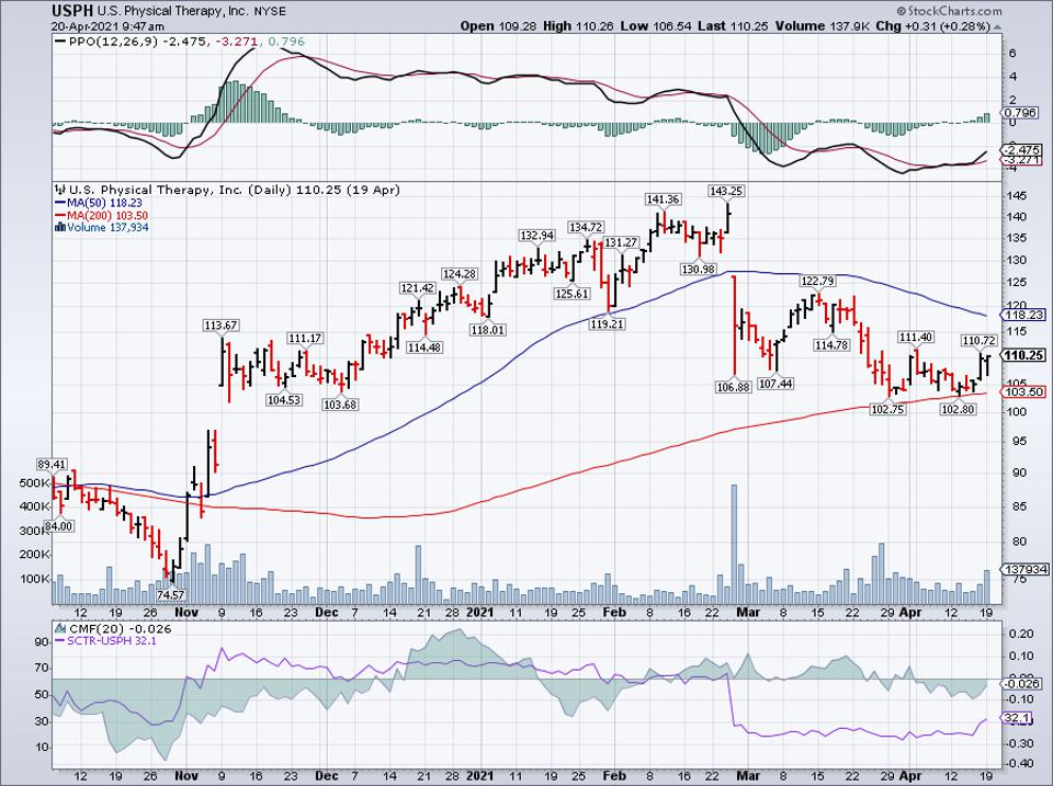 Simple moving average of U S Physical Therapy Inc (USPH)