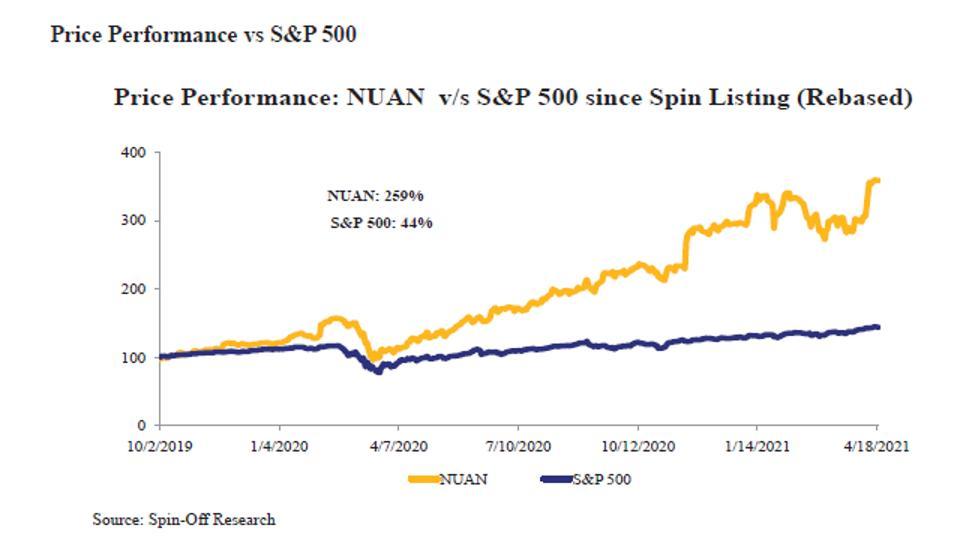 Price Performance vs S&P 500