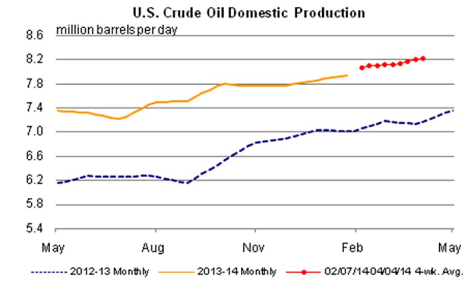 2014 Domestic Oil Production