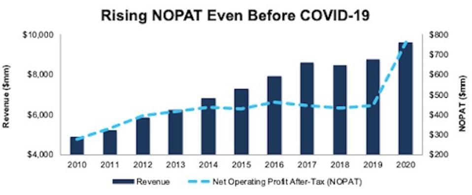 DKS NOPAT and Revenue
