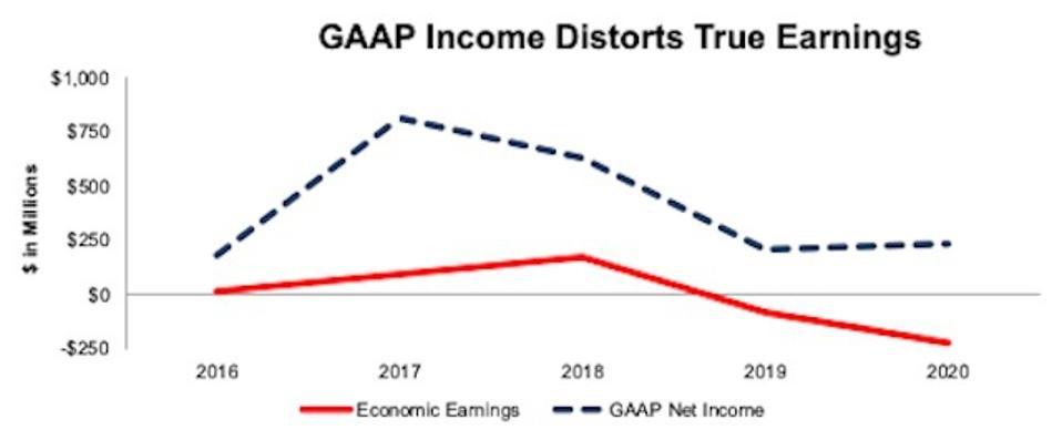 ON Economic Earnings Vs GAAP Net Income