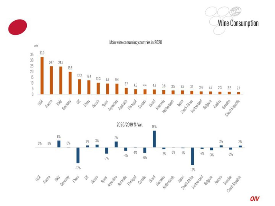 A chart showing global wine consumption by country, and a second chart showing percentage increase or decrease by country.
