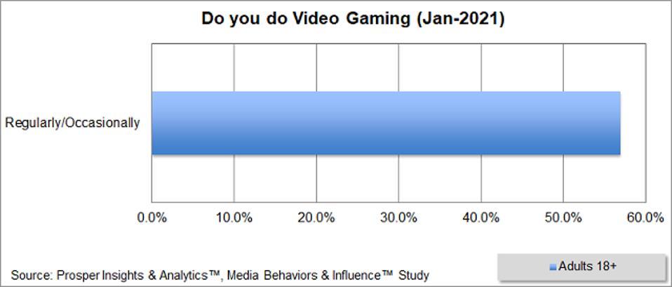 Prosper - Video Gaming