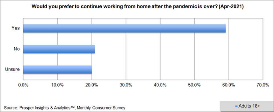 Prosper - Prefer To Work From Home