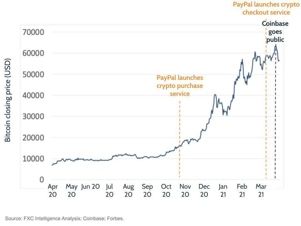 Bitcoin price, 22 April 2020 to 21 April 2021