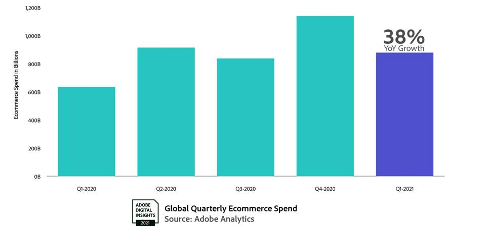 A chart showing quarterly growth rates for global ecommerce spending from 2020 to 2021.