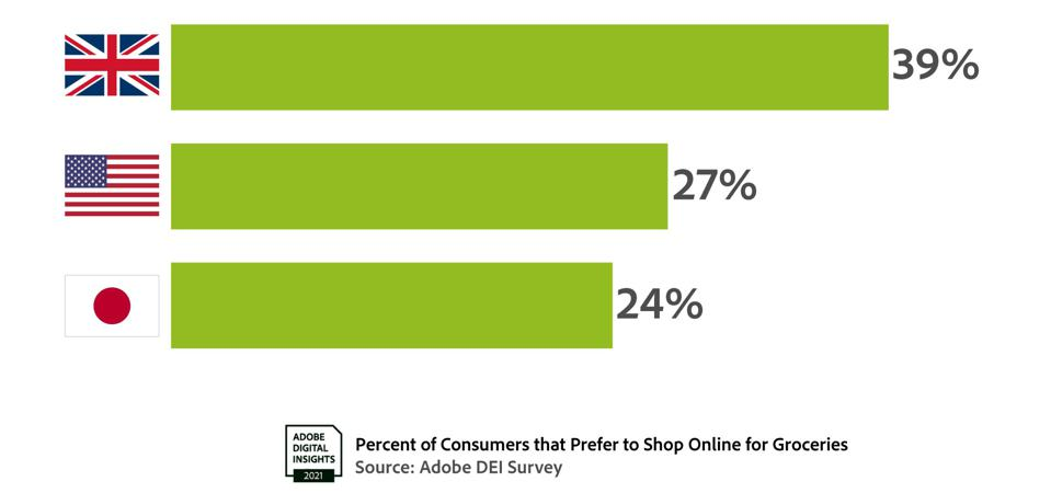 A bar chart sh9owing the percentage of shoppers in the United Kingdom, Unites States, and Japan who prefer to shop online for groceries.