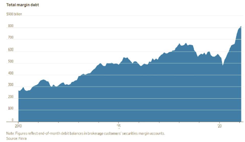 Total margin debt