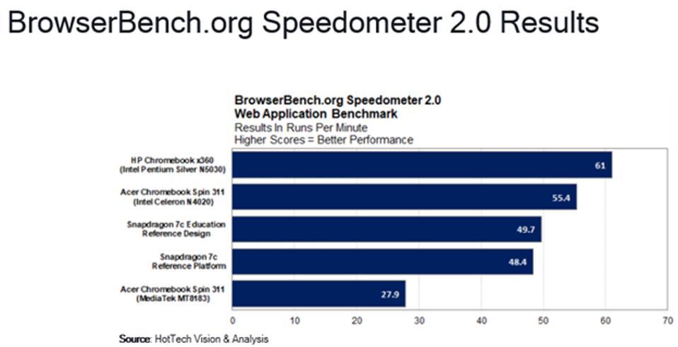 BrowserBench Speedometer 2.0