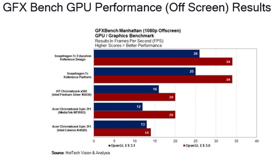 GFX Bench GPU Performance