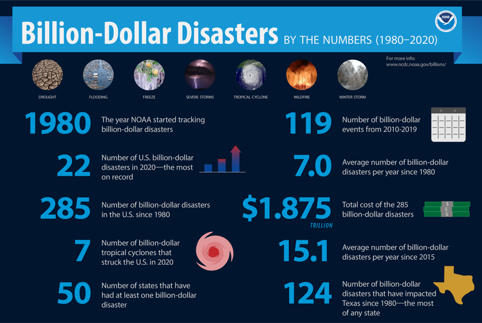 Billion-Dollar Climate Disasters in the US 1980-2020, noaa.gov