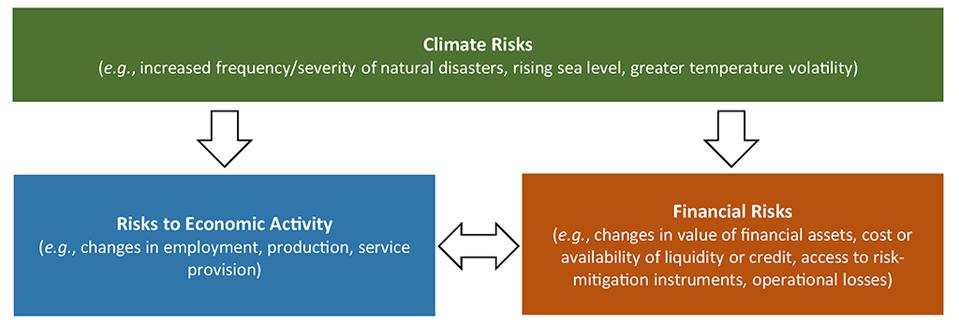 Federal Reserve graphic on climate risk, federalreserve.gov