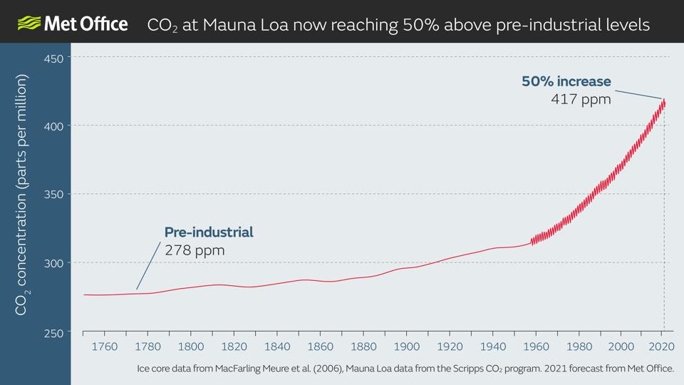 CO2 levels have increased by 50% in Earth's atmosphere over the past ~250 years.