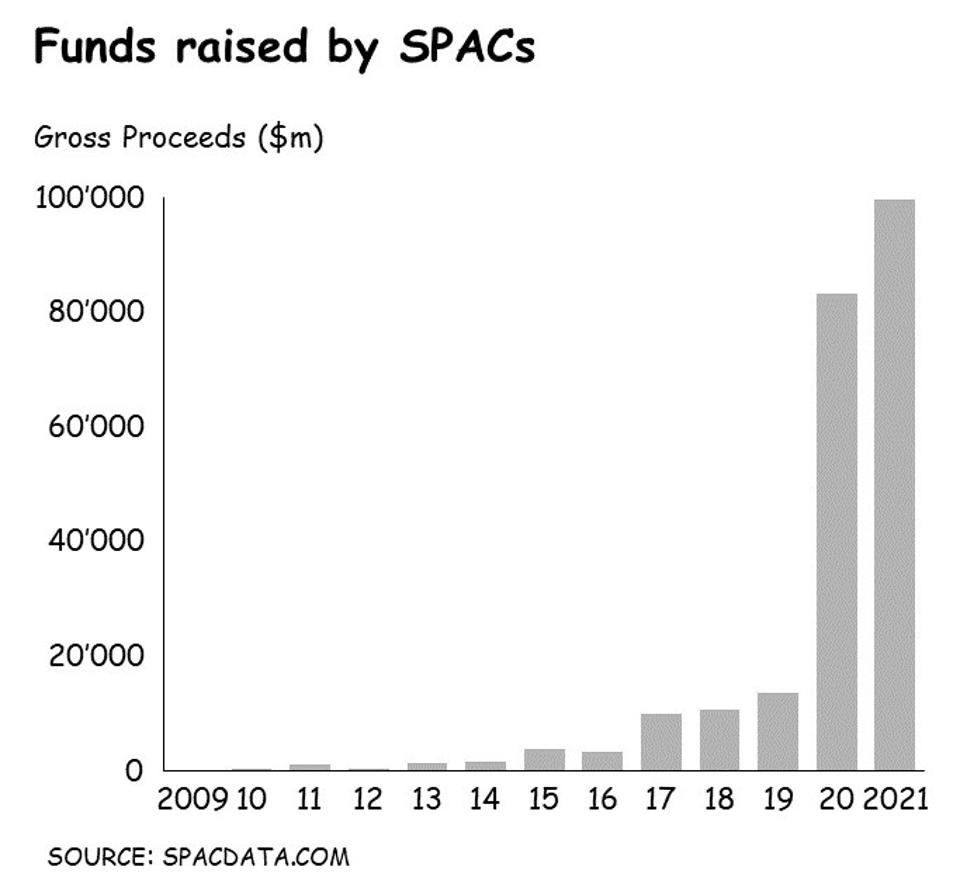 The rising tide of SPAC IPO.
