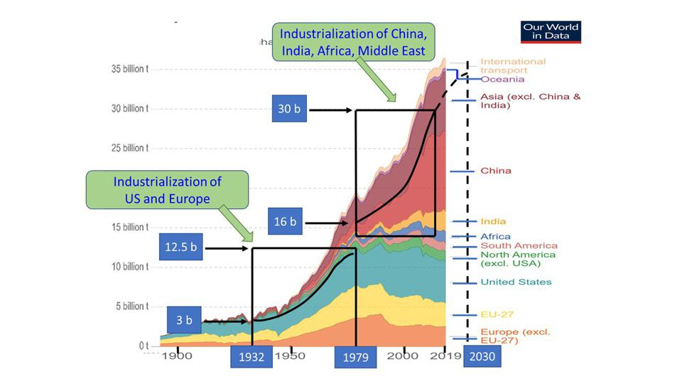 Graph of CO2 between 900 and 2019 showing two rapid surges. The early one is US and Europe. the latter one is China and India.