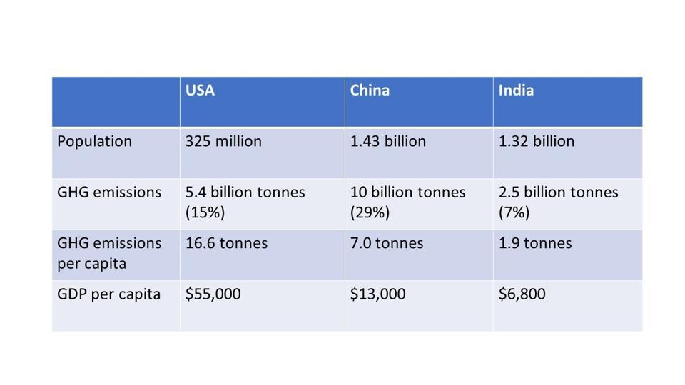 Compare USA vs China: population, GHG emissions, GHG/capita, GDP/capita.