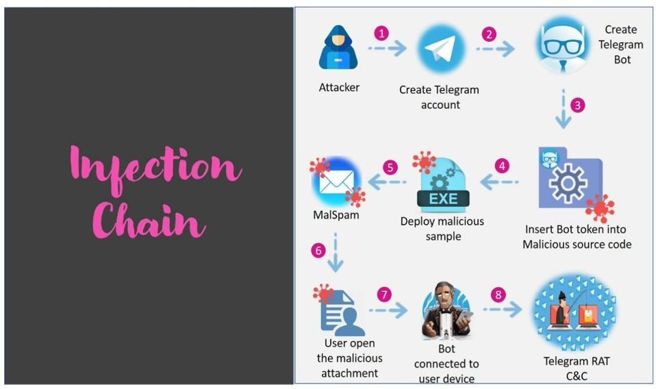 Telegram enabled cyber attack