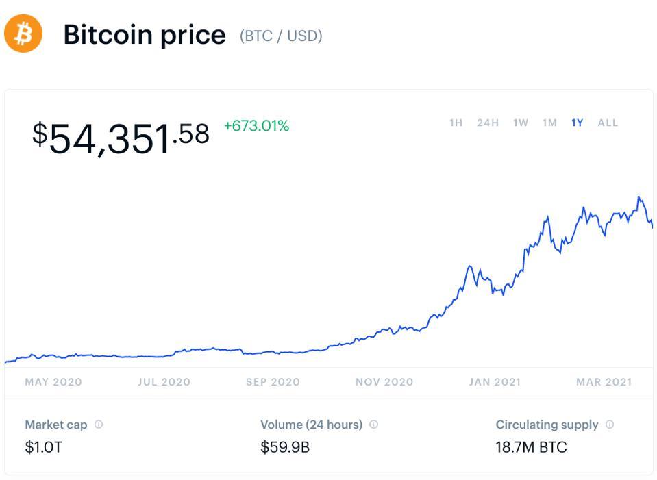 bitcoin, bitcoin price, crypto, JPMorgan, chart